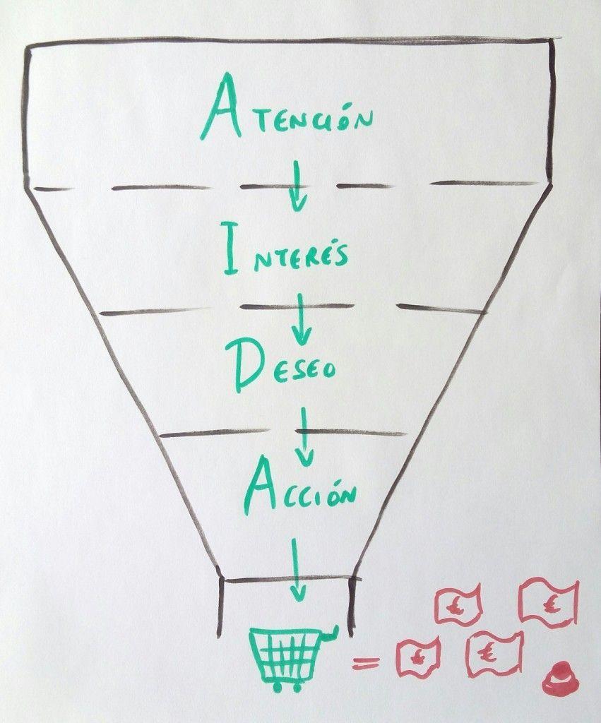 modelo AIDA en el embudo de ventas